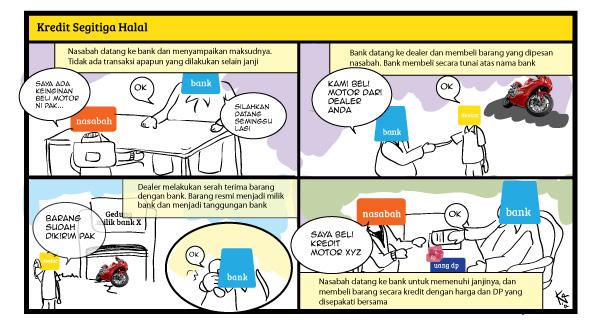 kredit segitiga halal